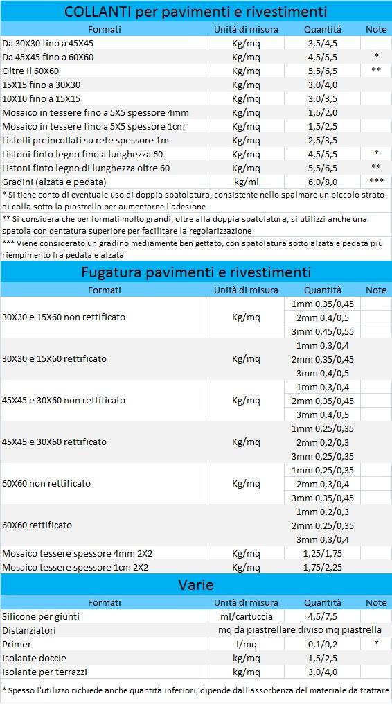 Calcolo del consumo dei materiali per piastrelle - Costo piastrellista ...