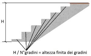 Tracciatura scale come tracciare misurare e posare i gradini - Scale interne misure ...